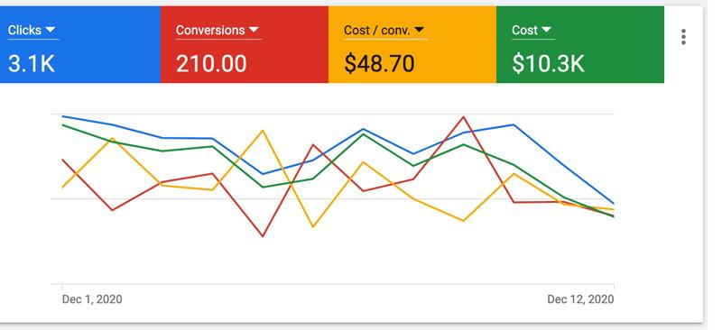 چگونه هزینه تبلیغات در گوگل را کاهش دهیم؟