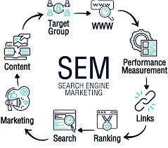 چگونگی کار کردن بازاریابی موتورهای جستجو